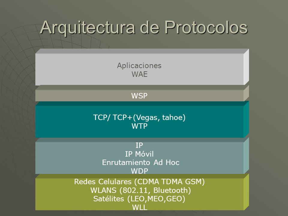 Arquitectura de Protocolos Redes Celulares (CDMA TDMA GSM) WLANS (802.11, Bluetooth) Satélites (LEO,MEO,GEO) WLL IP IP Móvil Enrutamiento Ad Hoc WDP TCP/ TCP+(Vegas, tahoe) WTP Aplicaciones WAE WSP