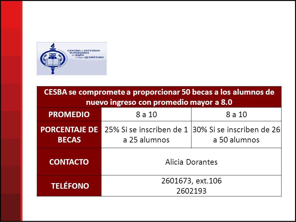 CESBA se compromete a proporcionar 50 becas a los alumnos de nuevo ingreso con promedio mayor a 8.0 PROMEDIO8 a 10 PORCENTAJE DE BECAS 25% Si se inscriben de 1 a 25 alumnos 30% Si se inscriben de 26 a 50 alumnos CONTACTOAlicia Dorantes TELÉFONO 2601673, ext.106 2602193