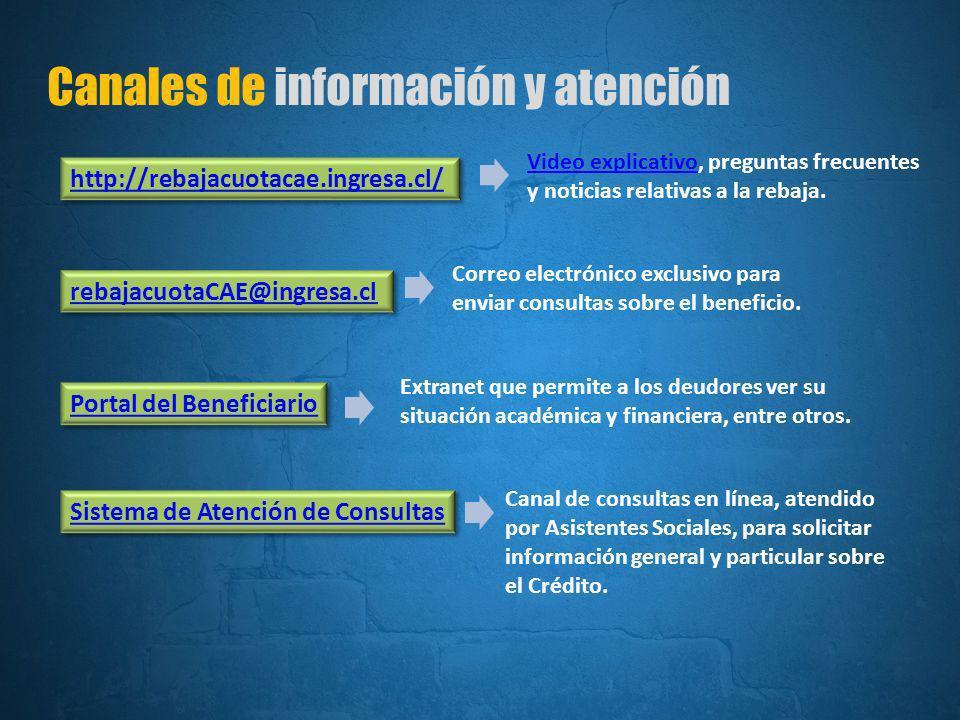 Canales de información y atención http://rebajacuotacae.ingresa.cl/ rebajacuotaCAE@ingresa.cl Portal del Beneficiario Sistema de Atención de Consultas Video explicativoVideo explicativo, preguntas frecuentes y noticias relativas a la rebaja.
