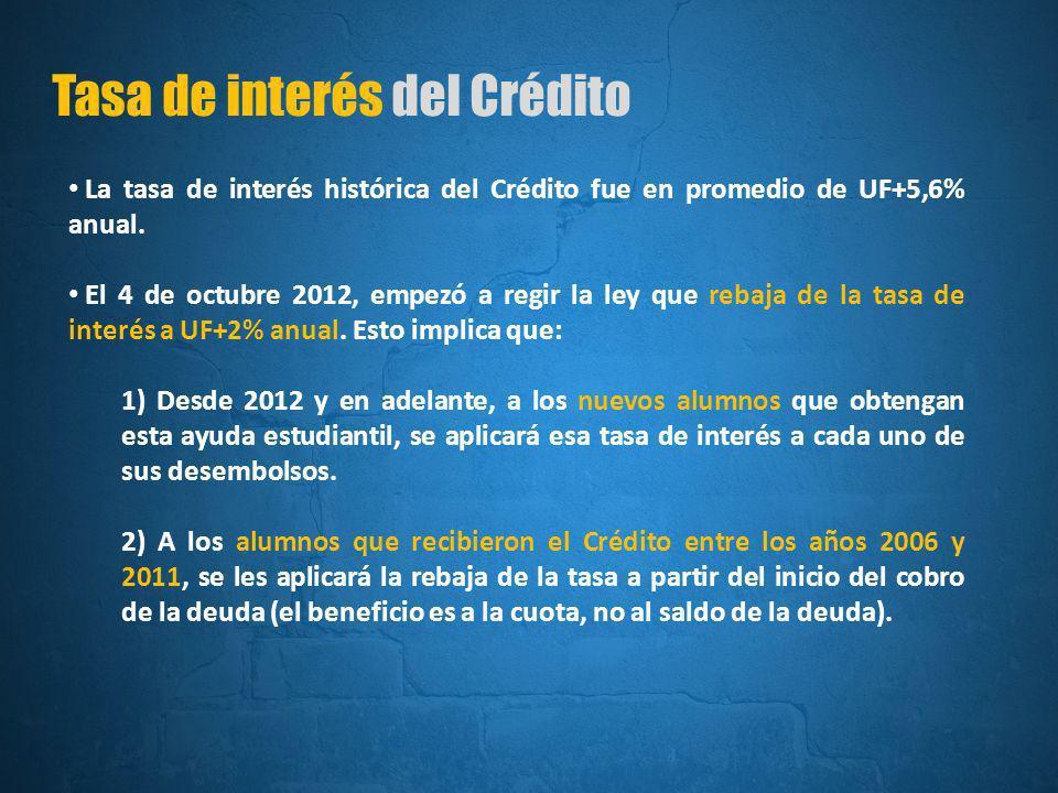 Tasa de interés del Crédito La tasa de interés histórica del Crédito fue en promedio de UF+5,6% anual.