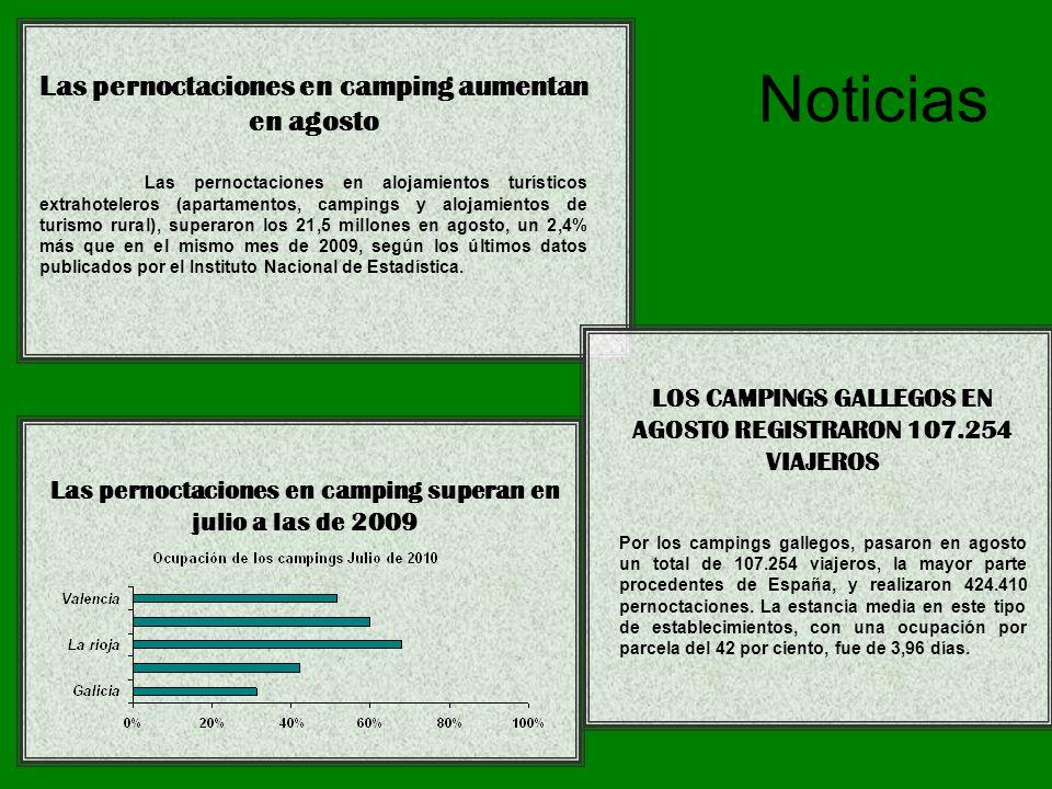 Noticias Las pernoctaciones en camping aumentan en agosto Las pernoctaciones en alojamientos turísticos extrahoteleros (apartamentos, campings y alojamientos de turismo rural), superaron los 21,5 millones en agosto, un 2,4% más que en el mismo mes de 2009, según los últimos datos publicados por el Instituto Nacional de Estadística.