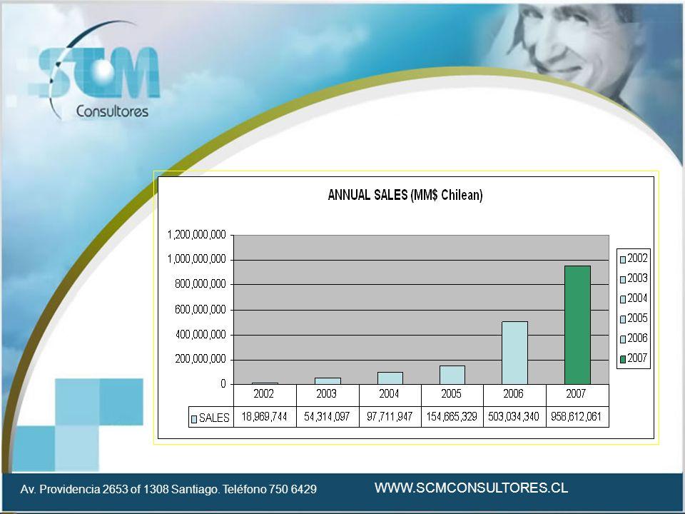 Av. Providencia 2653 of 1308 Santiago. Teléfono 750 6429 WWW.SCMCONSULTORES.CL