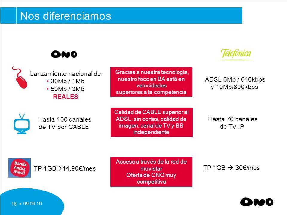 09.06.10 16 Lanzamiento nacional de: 30Mb / 1Mb 50Mb / 3Mb REALES ADSL 6Mb / 640kbps y 10Mb/800kbps Gracias a nuestra tecnología, nuestro foco en BA está en velocidades superiores a la competencia Hasta 100 canales de TV por CABLE Hasta 70 canales de TV IP Calidad de CABLE superior al ADSL: sin cortes, calidad de imagen, canal de TV y BB independiente TP 1GB 14,90/mes TP 1GB 30/mes Acceso a través de la red de movistar Oferta de ONO muy competitiva Nos diferenciamos