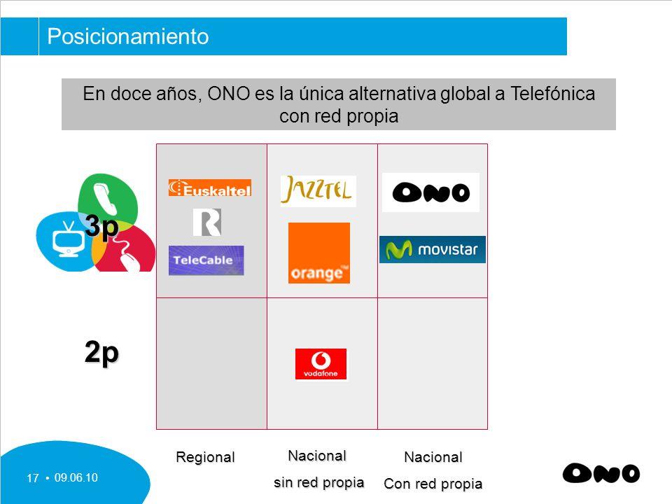 09.06.10 17 En doce años, ONO es la única alternativa global a Telefónica con red propia Posicionamiento Regional Nacional sin red propia Nacional Con red propia 3p2p