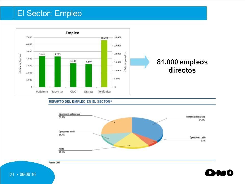 09.06.10 21 El Sector: Empleo 81.000 empleos directos