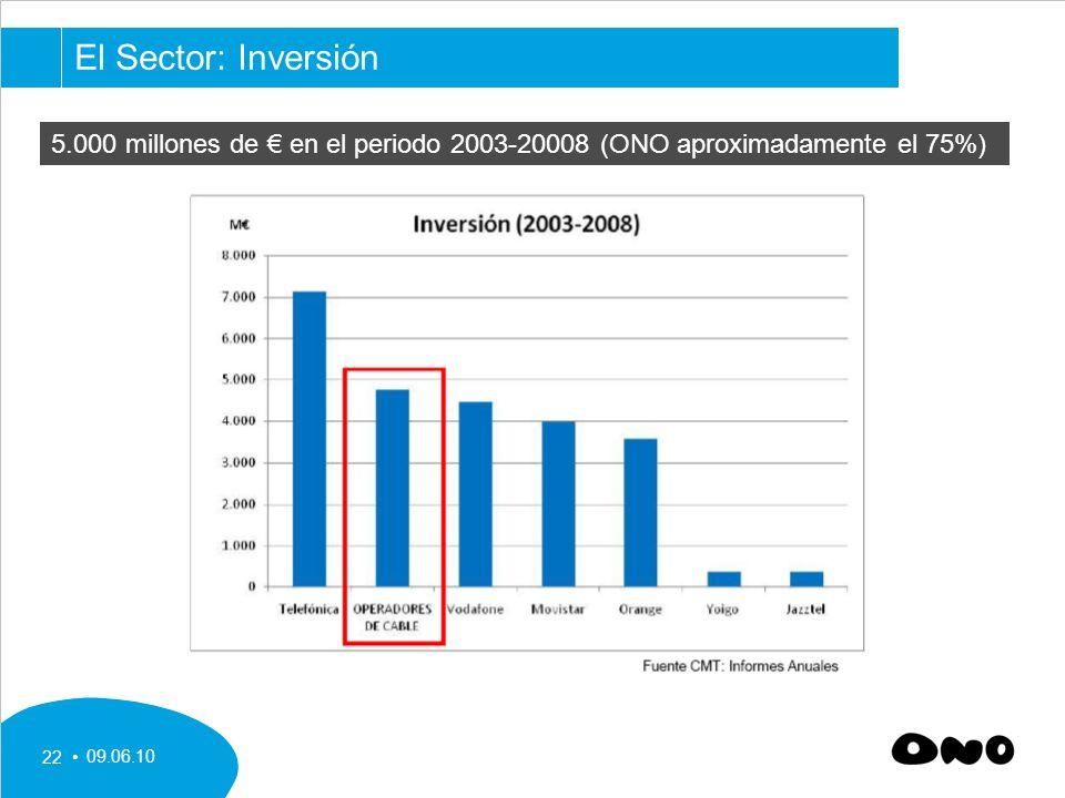 09.06.10 22 5.000 millones de en el periodo 2003-20008 (ONO aproximadamente el 75%) El Sector: Inversión