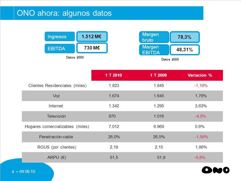 09.06.10 4 Ingresos EBITDA 1.512 M 730 M Datos 2009 Margen bruto Margen EBITDA 78,3% 48,31% Datos 2009 1 T 20101 T 2009Variación % Clientes Residenciales (miles)1.8231.845-1,19% Voz1.6741.6451,76% Internet1.3421.2953,63% Televisión9701.016-4,5% Hogares comercializables (miles)7.0126.9690,6% Penetración-cable26,0%26,5%-1,56% RGUS (por clientes)2,192,151,86% ARPU ()51,551,9-0,8% ONO ahora: algunos datos