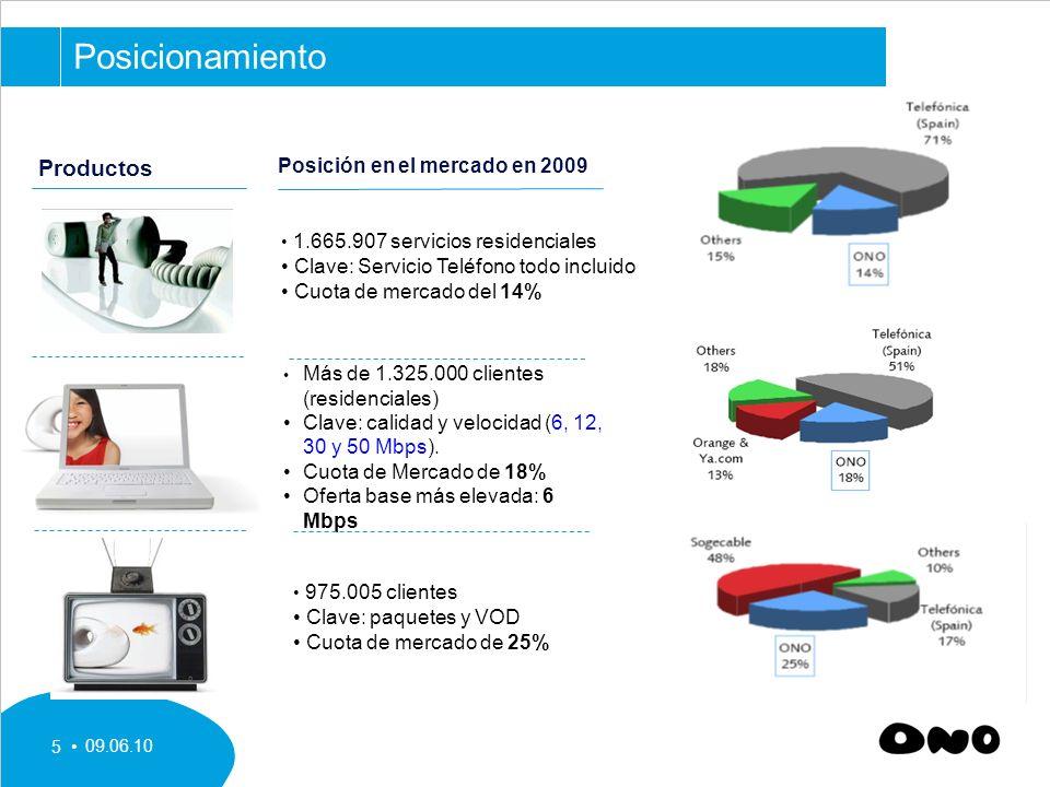 09.06.10 5 Productos Posición en el mercado en 2009 1.665.907 servicios residenciales Clave: Servicio Teléfono todo incluido Cuota de mercado del 14% Más de 1.325.000 clientes (residenciales) Clave: calidad y velocidad (6, 12, 30 y 50 Mbps).