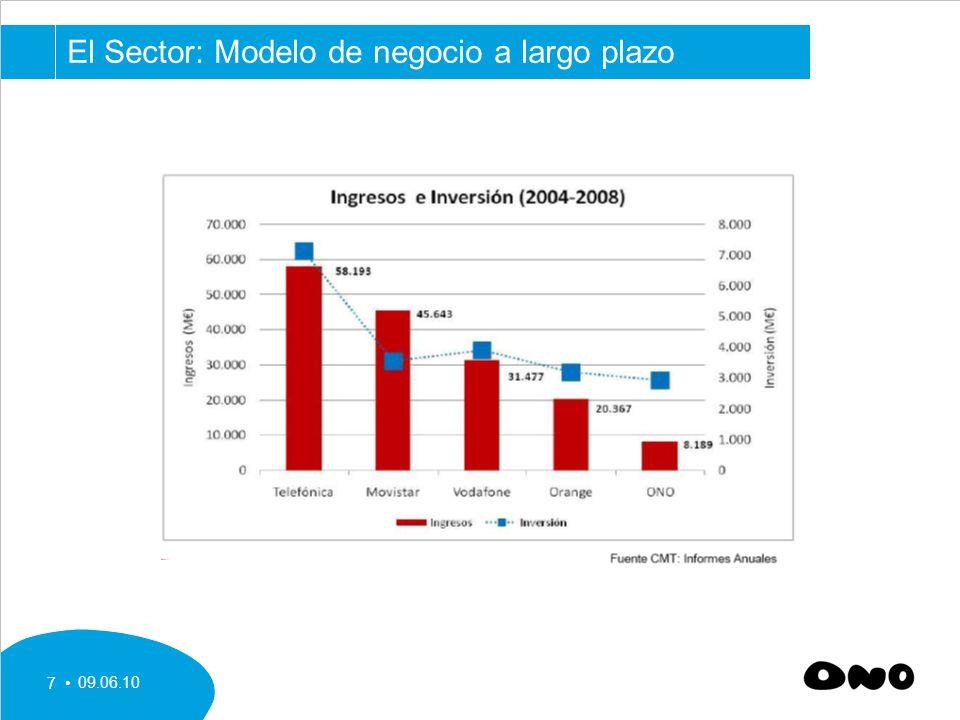 09.06.10 7 El Sector: Modelo de negocio a largo plazo