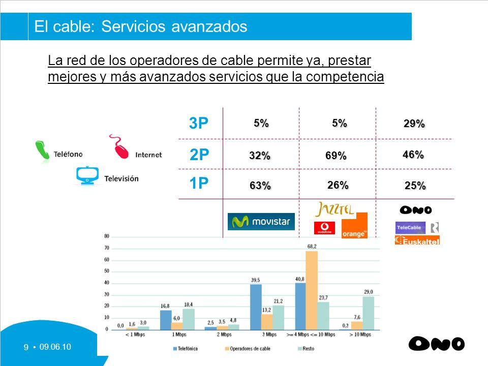 09.06.10 9 1P 2P 3P 63% 26% 25% 32% 69% 46% 5% 5% 5% 29% El cable: Servicios avanzados La red de los operadores de cable permite ya, prestar mejores y más avanzados servicios que la competencia
