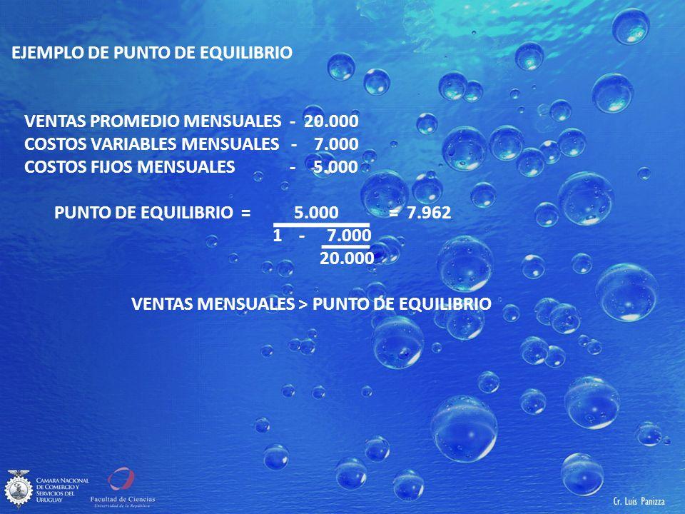 EJEMPLO DE PUNTO DE EQUILIBRIO VENTAS PROMEDIO MENSUALES - 20.000 COSTOS VARIABLES MENSUALES - 7.000 COSTOS FIJOS MENSUALES - 5.000 PUNTO DE EQUILIBRIO = 5.000 = 7.962 1 - 7.000 20.000 VENTAS MENSUALES > PUNTO DE EQUILIBRIO