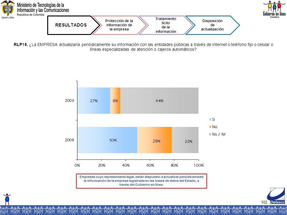 102 RESULTADOS Protección de la información de la empresa Tratamiento lícito de la información Disposición de actualización RLP15.