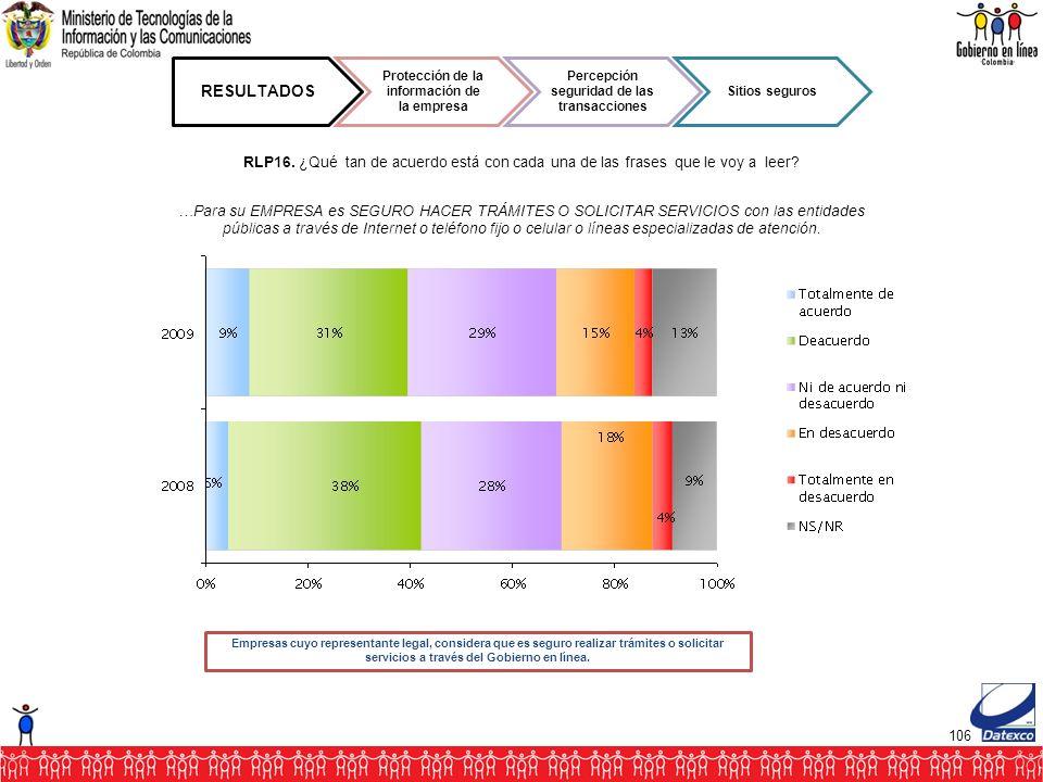 106 RESULTADOS Protección de la información de la empresa Percepción seguridad de las transacciones Sitios seguros RLP16.