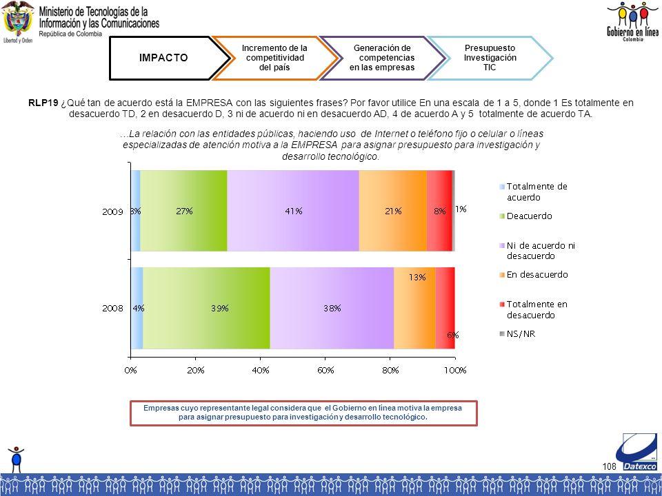 108 IMPACTO Incremento de la competitividad del país Generación de competencias en las empresas Presupuesto Investigación TIC RLP19 ¿Qué tan de acuerdo está la EMPRESA con las siguientes frases.