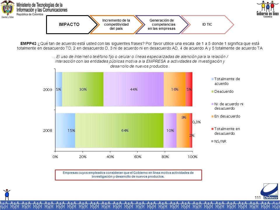 111 IMPACTO Incremento de la competitividad del país Generación de competencias en las empresas ID TIC EMPP43 ¿Qué tan de acuerdo está usted con las siguientes frases.