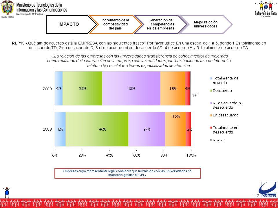112 IMPACTO Incremento de la competitividad del país Generación de competencias en las empresas Mejor relación universidades RLP19 ¿Qué tan de acuerdo está la EMPRESA con las siguientes frases.