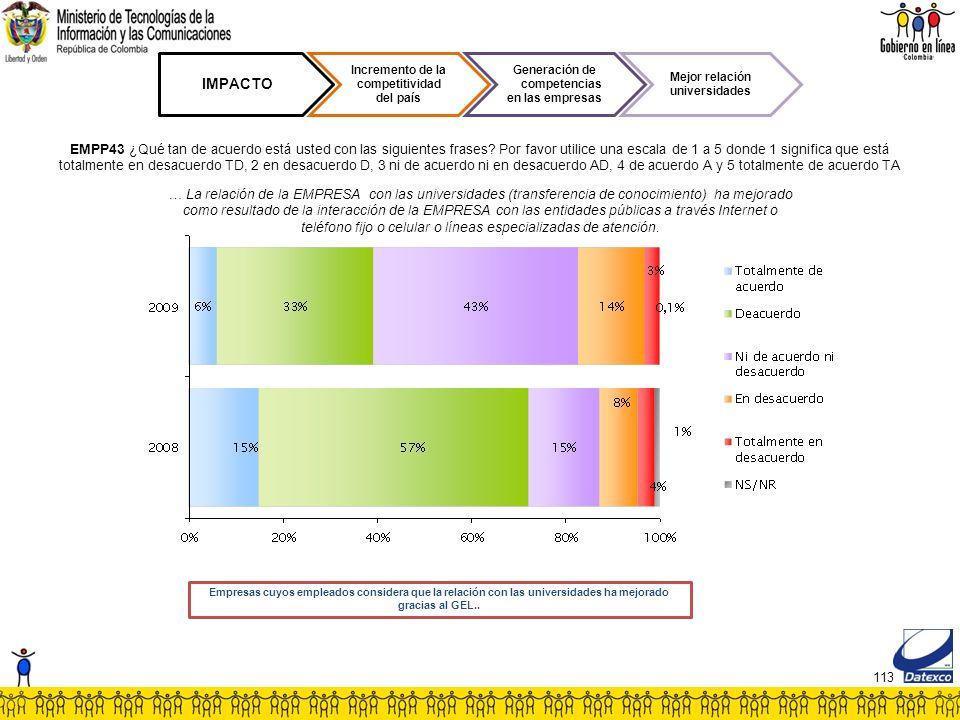 113 IMPACTO Incremento de la competitividad del país Generación de competencias en las empresas Mejor relación universidades EMPP43 ¿Qué tan de acuerdo está usted con las siguientes frases.