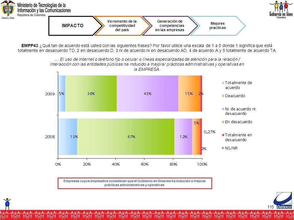 115 IMPACTO Incremento de la competitividad del país Generación de competencias en las empresas Mejores practicas EMPP43 ¿Qué tan de acuerdo está usted con las siguientes frases.
