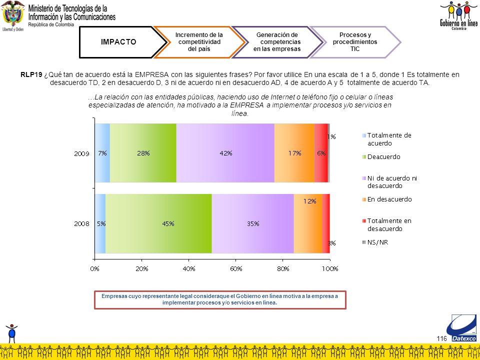 116 IMPACTO Incremento de la competitividad del país Generación de competencias en las empresas Procesos y procedimientos TIC RLP19 ¿Qué tan de acuerdo está la EMPRESA con las siguientes frases.