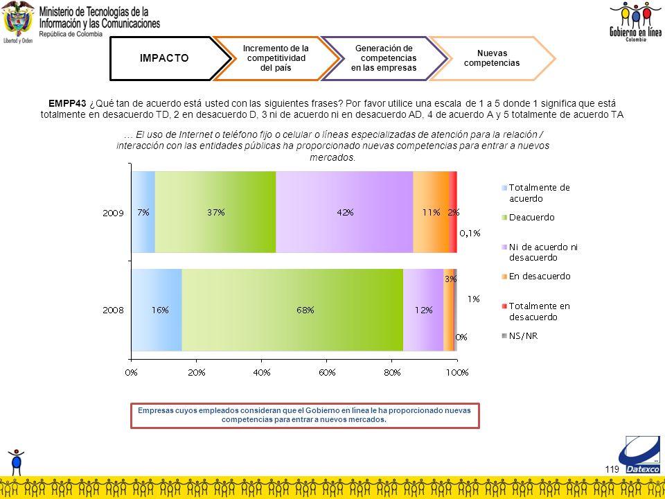 119 IMPACTO Incremento de la competitividad del país Generación de competencias en las empresas Nuevas competencias EMPP43 ¿Qué tan de acuerdo está usted con las siguientes frases.