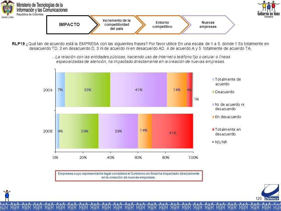 120 IMPACTO Incremento de la competitividad del país Entorno competitivo Nuevas empresas RLP19 ¿Qué tan de acuerdo está la EMPRESA con las siguientes frases.