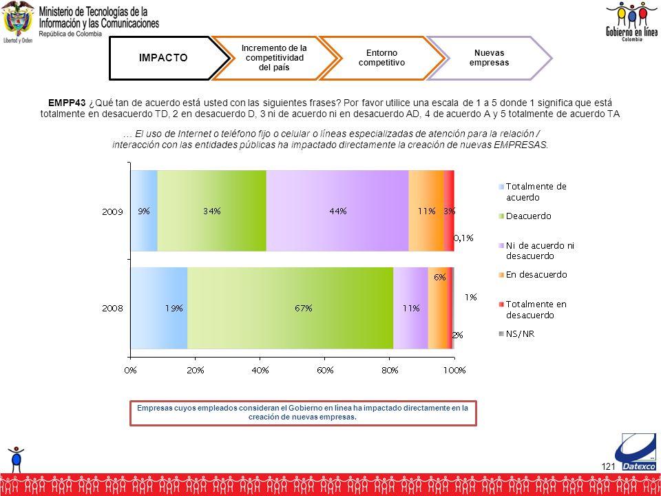 121 IMPACTO Incremento de la competitividad del país Entorno competitivo Nuevas empresas EMPP43 ¿Qué tan de acuerdo está usted con las siguientes frases.