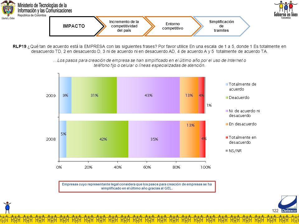 122 IMPACTO Incremento de la competitividad del país Entorno competitivo Simplificación de tramites RLP19 ¿Qué tan de acuerdo está la EMPRESA con las siguientes frases.