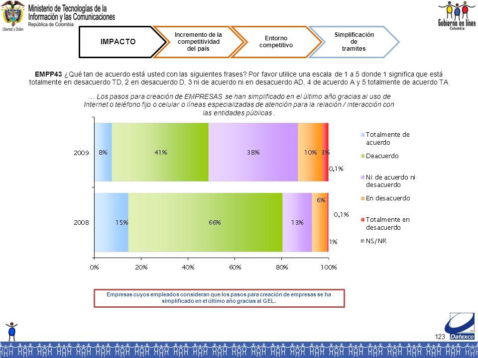 123 IMPACTO Incremento de la competitividad del país Entorno competitivo Simplificación de tramites EMPP43 ¿Qué tan de acuerdo está usted con las siguientes frases.