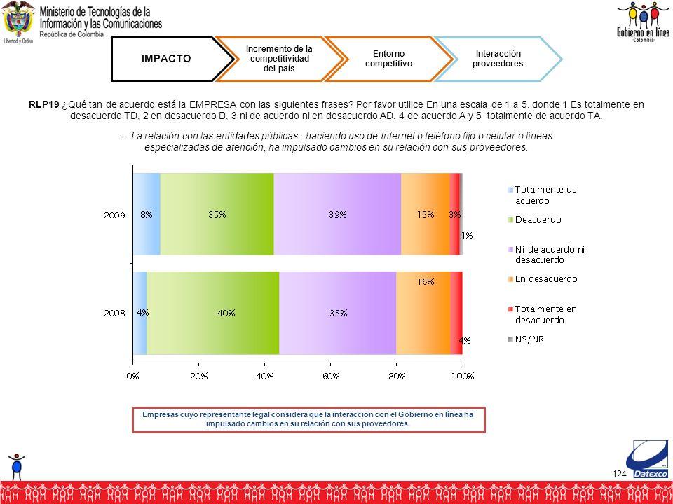 124 IMPACTO Incremento de la competitividad del país Entorno competitivo Interacción proveedores RLP19 ¿Qué tan de acuerdo está la EMPRESA con las siguientes frases.
