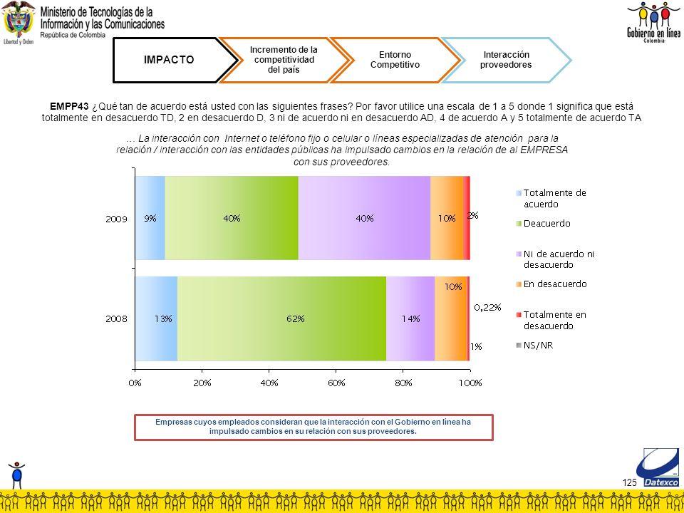 125 IMPACTO Incremento de la competitividad del país Entorno Competitivo Interacción proveedores EMPP43 ¿Qué tan de acuerdo está usted con las siguientes frases.