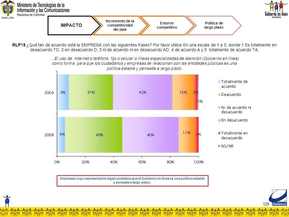 128 IMPACTO Incremento de la competitividad del país Entorno competitivo Política de largo plazo RLP19 ¿Qué tan de acuerdo está la EMPRESA con las siguientes frases.