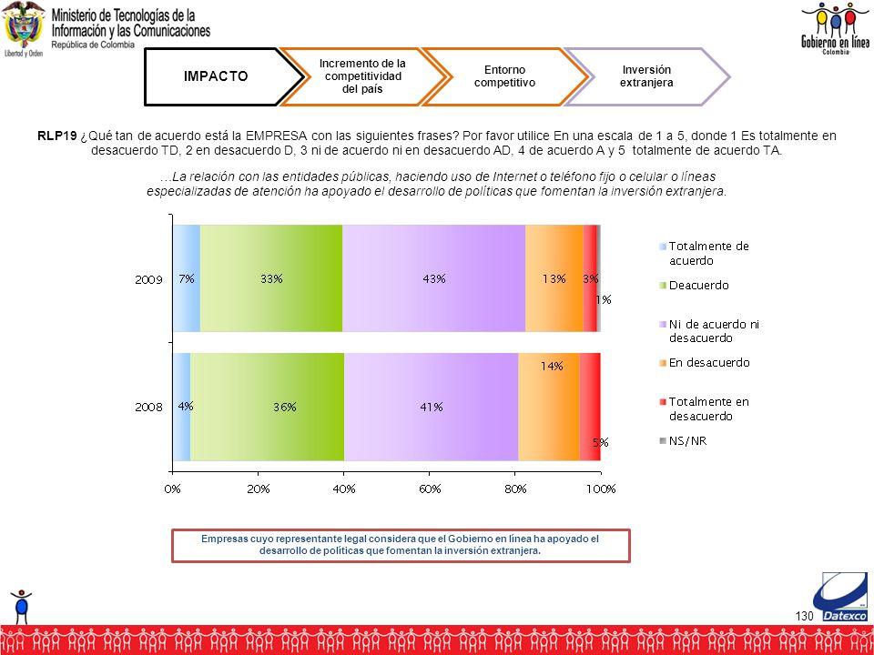 130 IMPACTO Incremento de la competitividad del país Entorno competitivo Inversión extranjera RLP19 ¿Qué tan de acuerdo está la EMPRESA con las siguientes frases.