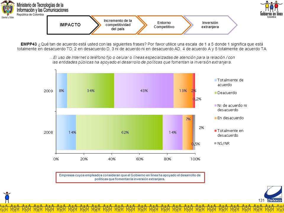 131 IMPACTO Incremento de la competitividad del país Entorno Competitivo Inversión extranjera EMPP43 ¿Qué tan de acuerdo está usted con las siguientes frases.