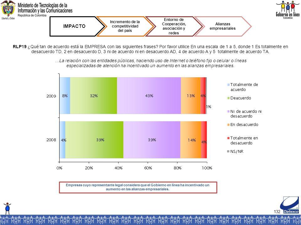 132 IMPACTO Incremento de la competitividad del país Entorno de Cooperación, asociación y redes Alianzas empresariales RLP19 ¿Qué tan de acuerdo está la EMPRESA con las siguientes frases.