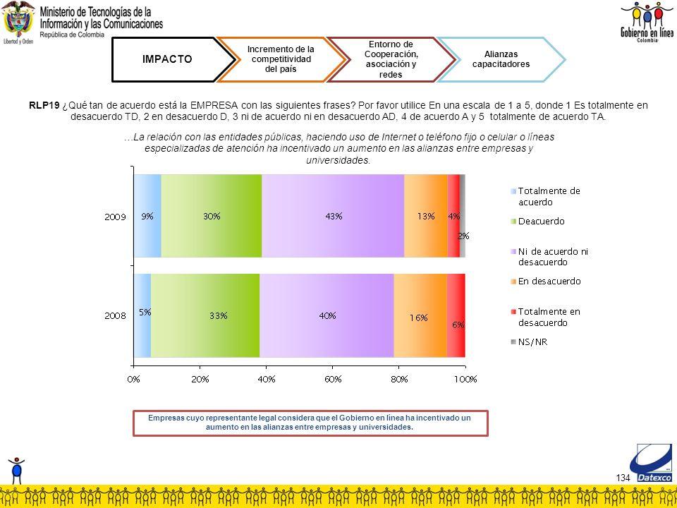 134 IMPACTO Incremento de la competitividad del país Entorno de Cooperación, asociación y redes Alianzas capacitadores RLP19 ¿Qué tan de acuerdo está la EMPRESA con las siguientes frases.