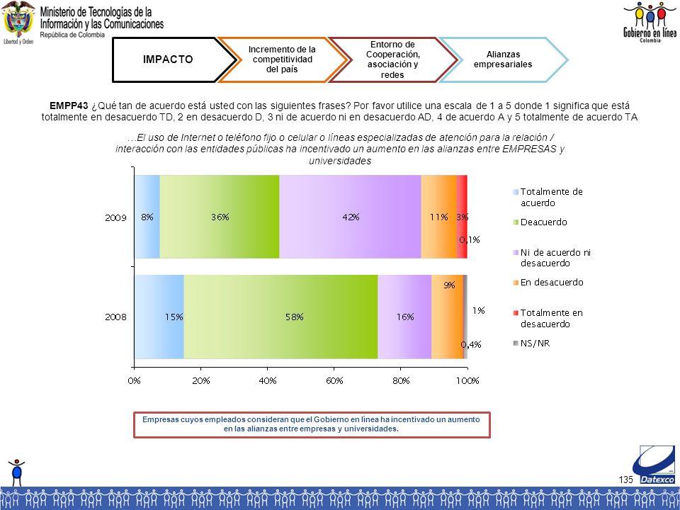 135 IMPACTO Incremento de la competitividad del país Entorno de Cooperación, asociación y redes Alianzas empresariales EMPP43 ¿Qué tan de acuerdo está usted con las siguientes frases.