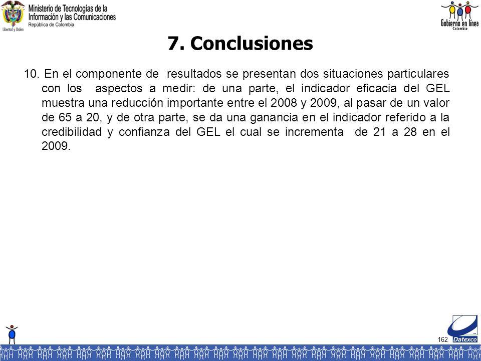 162 7. Conclusiones 10.