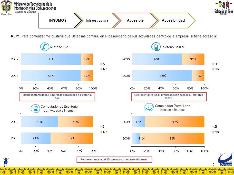2 Teléfono Celular Representante legal: Empresas con acceso a Telefonía móvil INSUMOS Infraestructura AccesibleAccesibilidad RLP1.
