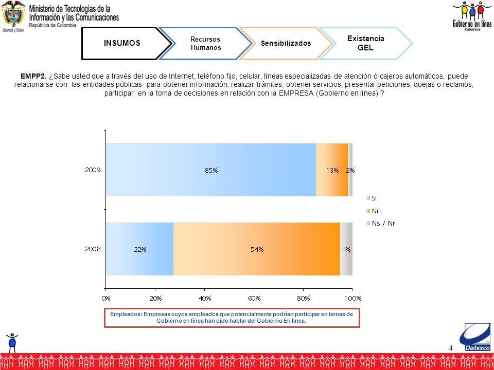 4 INSUMOS Recursos Humanos Sensibilizados Existencia GEL EMPP2.