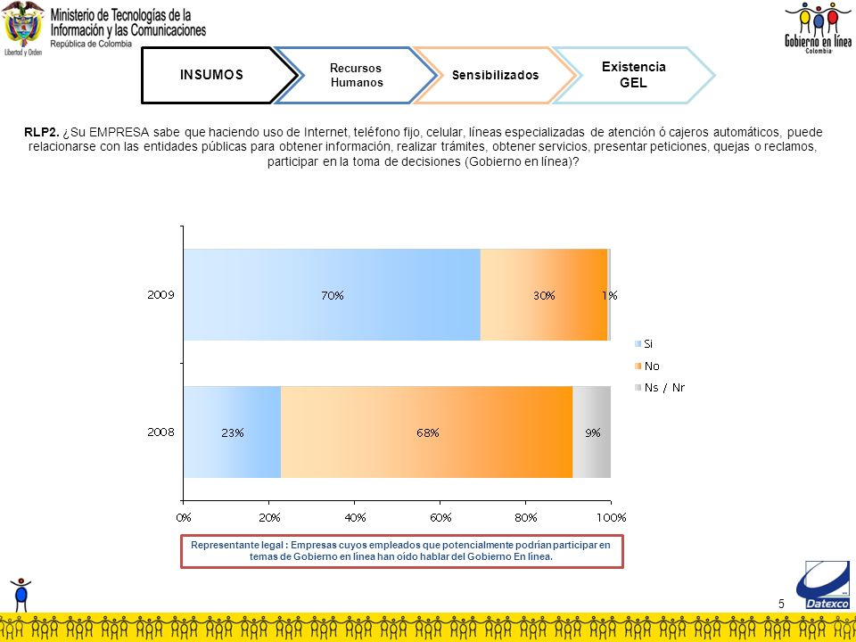 96 RESULTADOS Orientación al usuario (empresa) Incluyente RLP13.