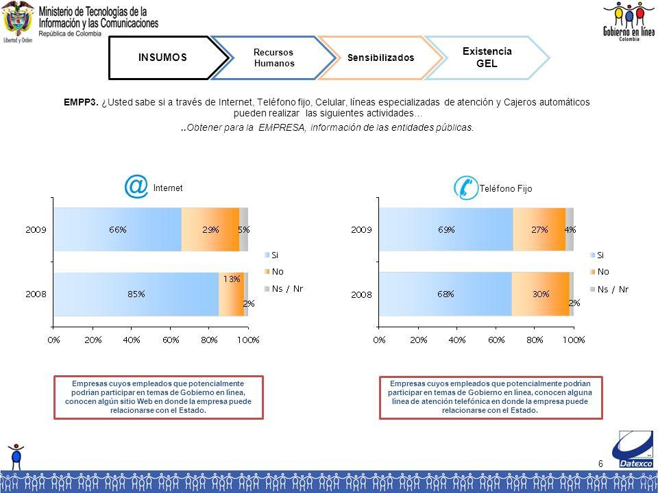 127 IMPACTO Incremento de la competitividad del país Entorno Competitivo Proveedores Más eficientes EMPP43 ¿Qué tan de acuerdo está usted con las siguientes frases.