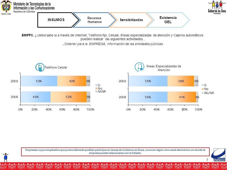 58 RESULTADOS Eficacia del GEL Eficiente Ahorro dinero Empresas cuyo representante legal considera que en el último año la empresa ahorró dinero gracias el Gobierno en línea.