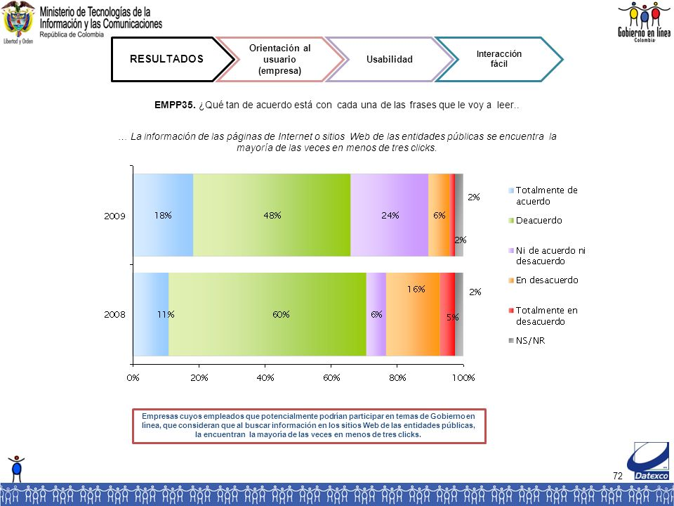 72 … La información de las páginas de Internet o sitios Web de las entidades públicas se encuentra la mayoría de las veces en menos de tres clicks.