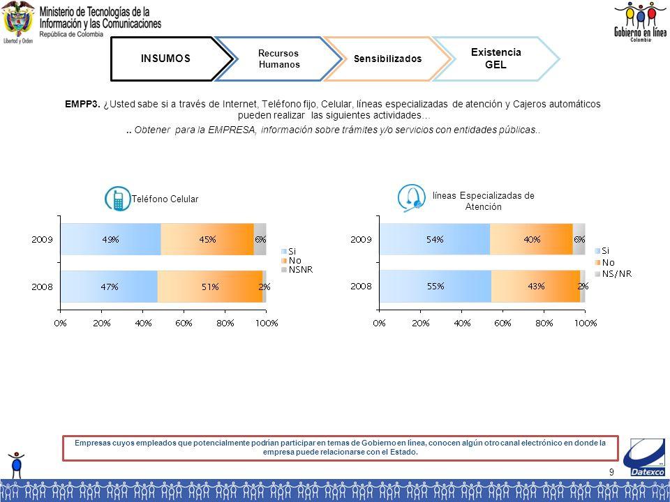 100 RESULTADOS Protección de la información de la empresa Tratamiento lícito de la información Trato igualitario RLP14.