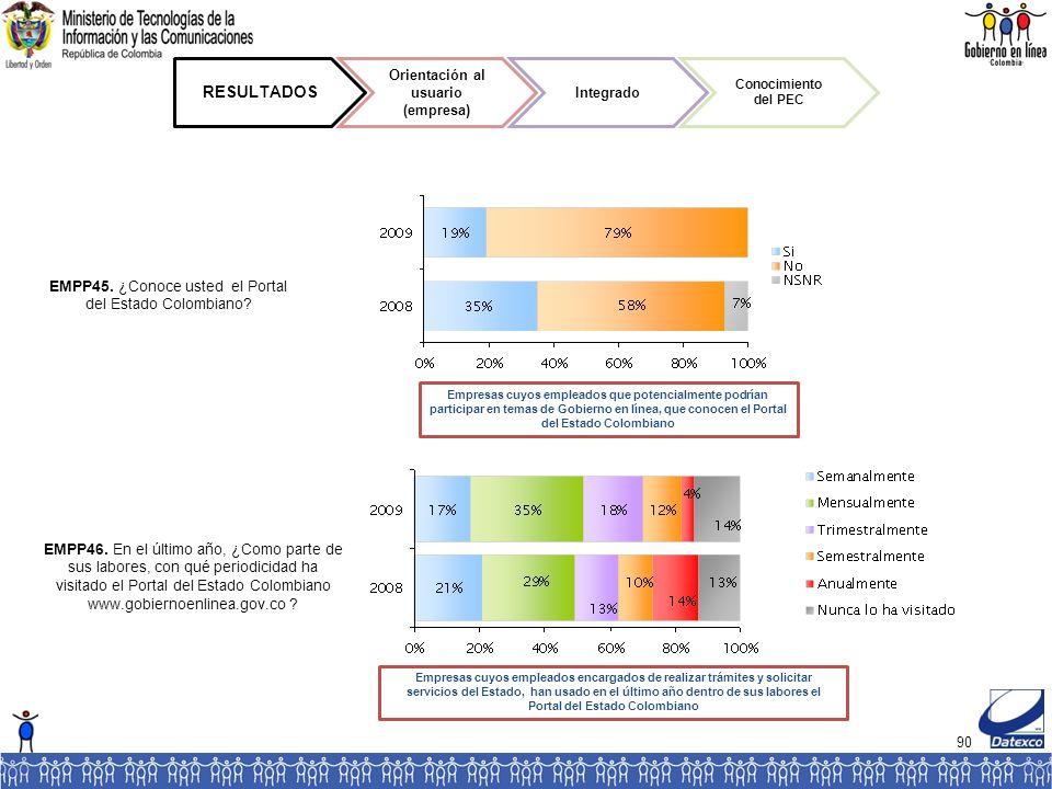 90 RESULTADOS Orientación al usuario (empresa) Integrado Conocimiento del PEC EMPP45.