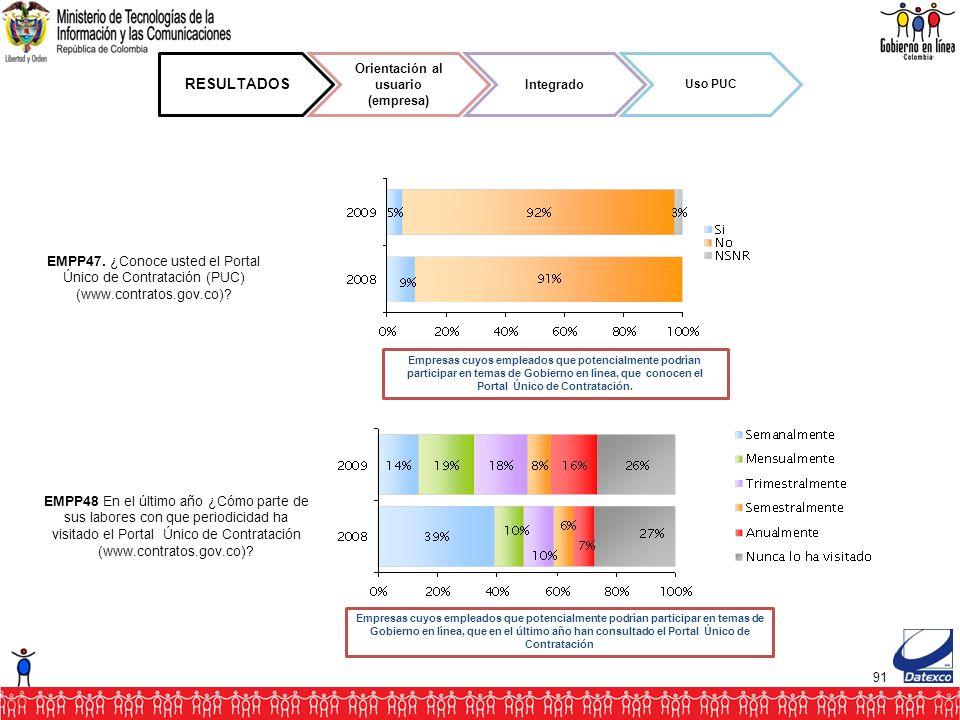 91 RESULTADOS Orientación al usuario (empresa) Integrado Uso PUC EMPP47.