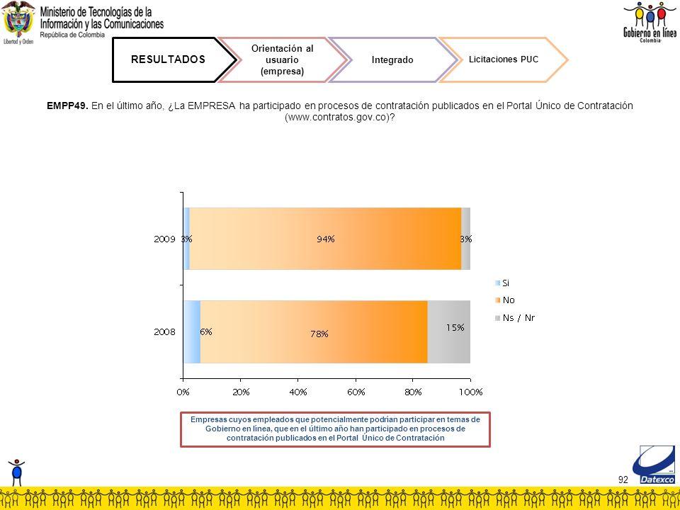 92 RESULTADOS Orientación al usuario (empresa) Integrado Licitaciones PUC EMPP49.