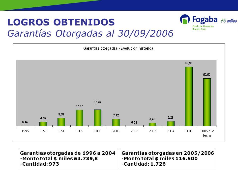 LOGROS OBTENIDOS Garantías Otorgadas al 30/09/2006 Garantías otorgadas de 1996 a 2004 -Monto total $ miles 63.739,8 -Cantidad: 973 Garantías otorgadas en 2005/2006 -Monto total $ miles 116.500 -Cantidad: 1.726