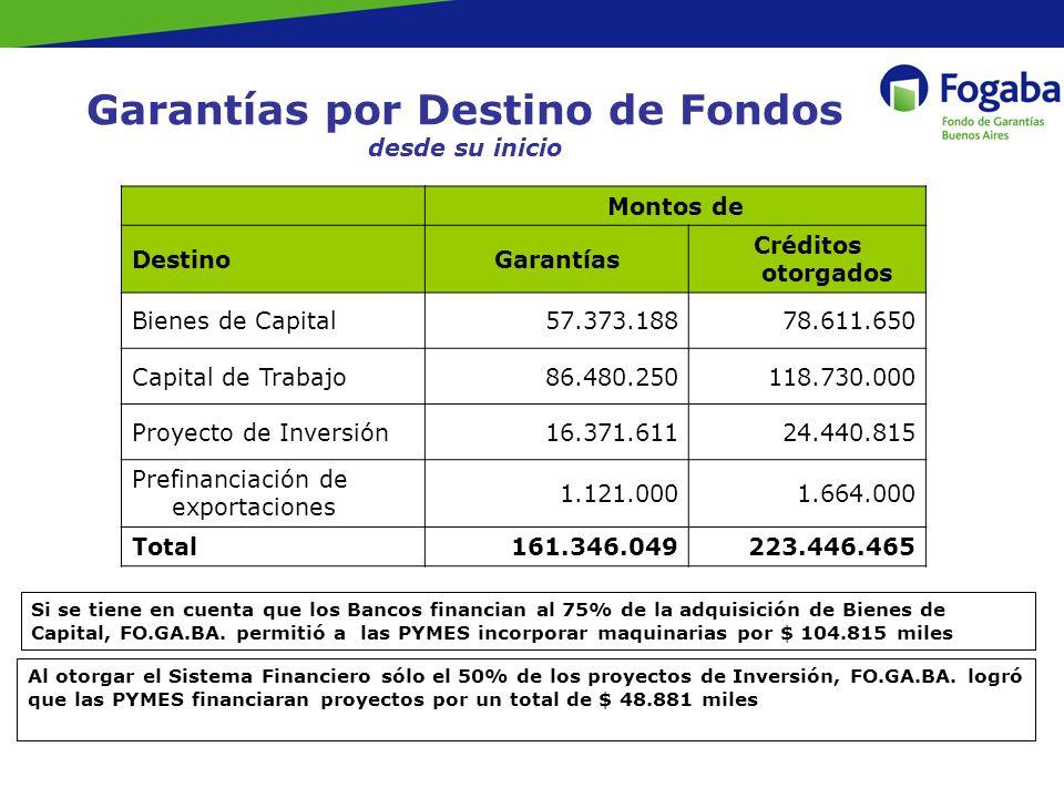 Garantías por Destino de Fondos desde su inicio Si se tiene en cuenta que los Bancos financian al 75% de la adquisición de Bienes de Capital, FO.GA.BA.
