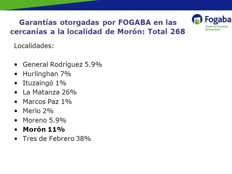 Garantías otorgadas por FOGABA en las cercanías a la localidad de Morón: Total 268 Localidades: General Rodríguez 5.9% Hurlinghan 7% Ituzaingó 1% La Matanza 26% Marcos Paz 1% Merlo 2% Moreno 5.9% Morón 11% Tres de Febrero 38%